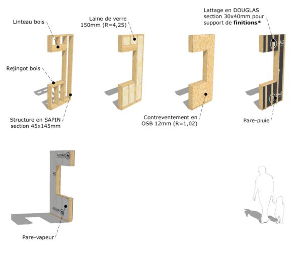 les étapes de construction d'une ossature bois et sa contenance